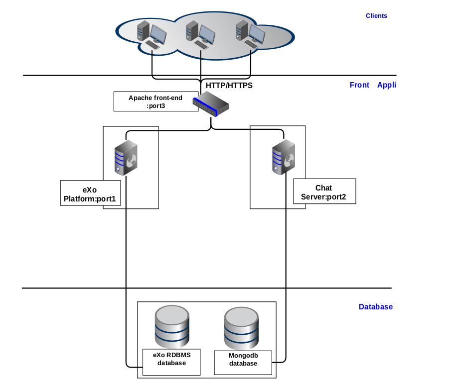 хостинг площадка для сервера